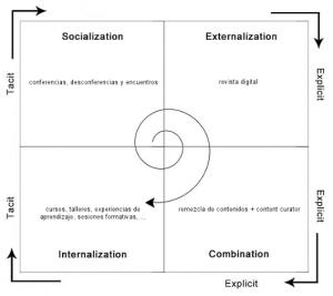 Espiral del conocimiento