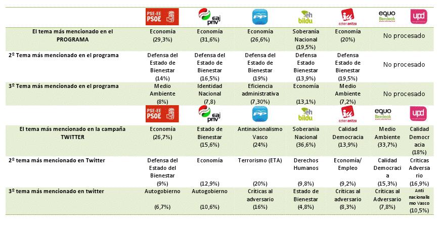 19 de octubre: Twitter vs. Programas ← #DeustoSareLab